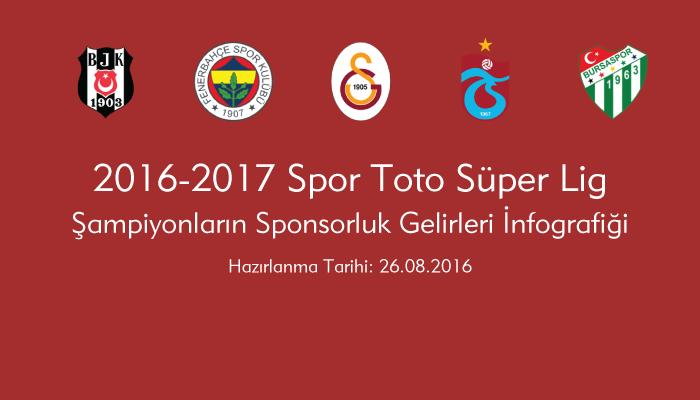2016-2017 Spor Toto Süper Lig – 5 Büyüklerin Forma Gelirleri İnfografiği