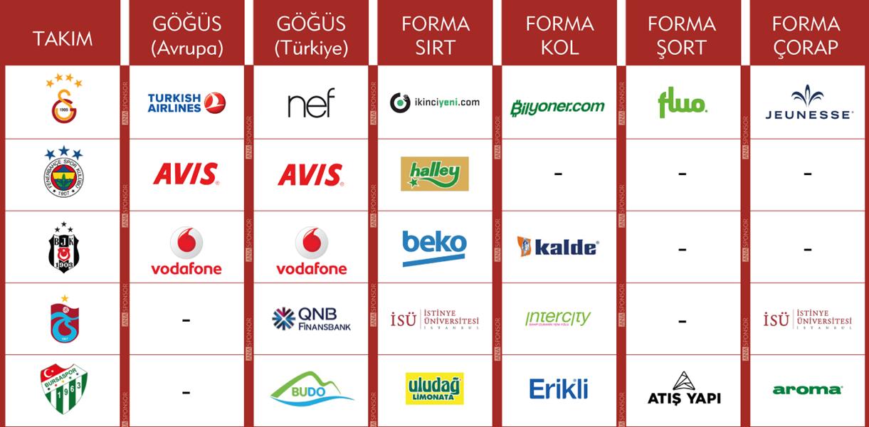 2018-2019 Spor Toto Süper Lig Takımlarının Forma Üzeri Sponsorlukları