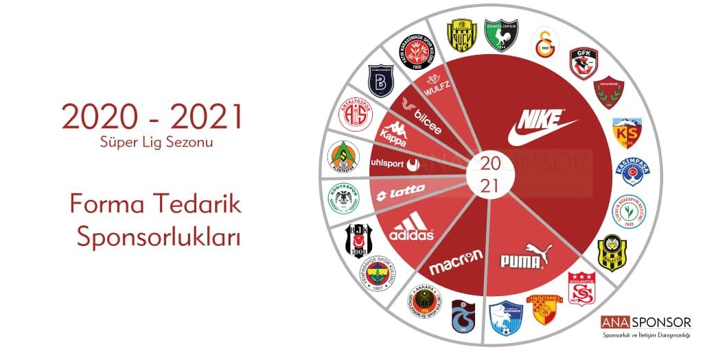 2020-2021 Süper Lig Sezonu Forma Tedarik Sponsorlukları