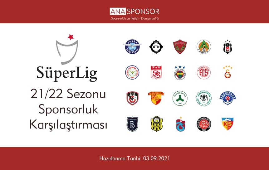 2021-2022 Süper Lig Sponsorluk Karşılaştırması